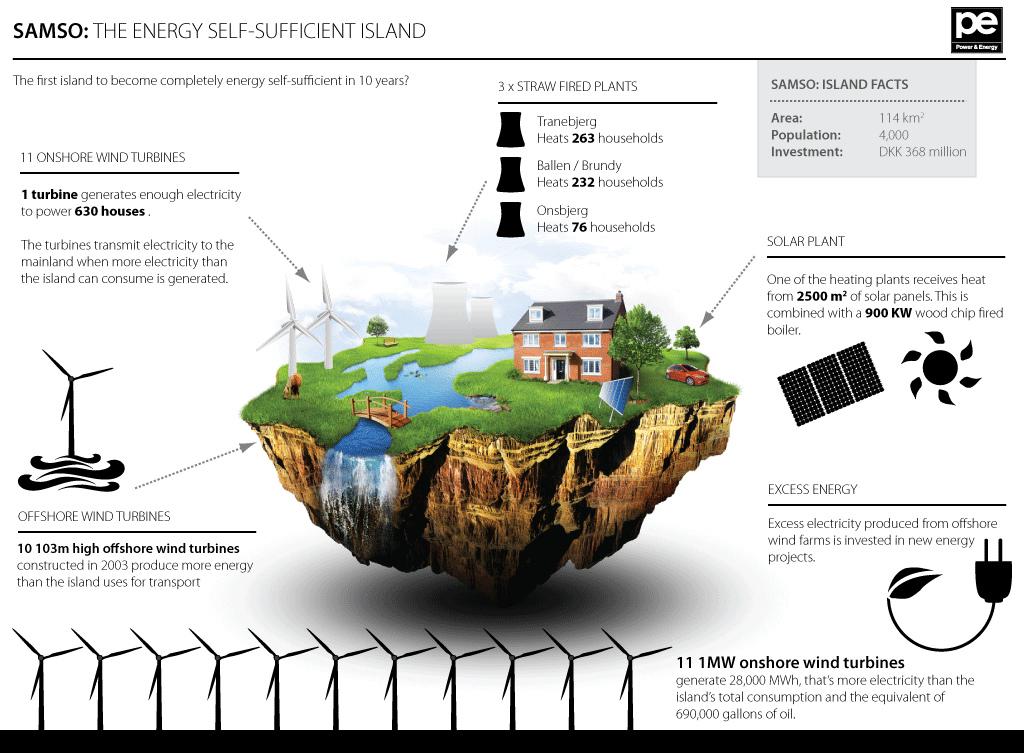 Samsoe Island Plan